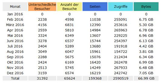 Statistik 2016